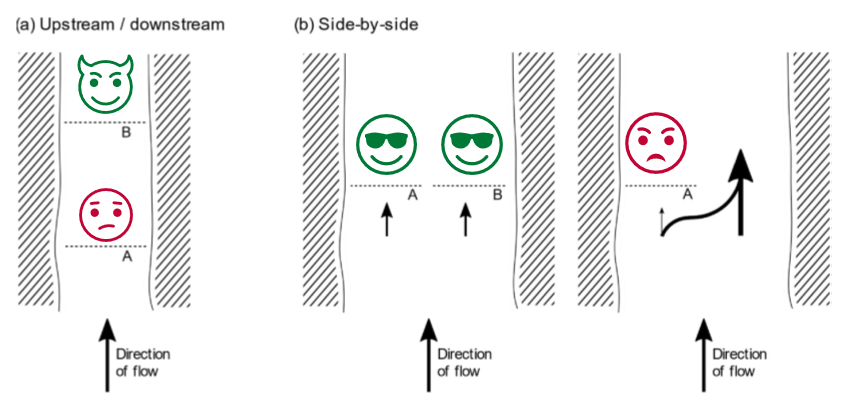 Diagram showing interactions between tidal farms in series and in parallel